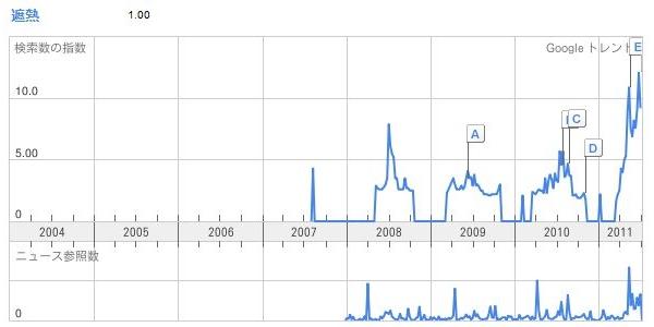 遮熱Google Trends