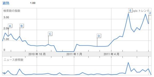 遮熱2011Google Trends