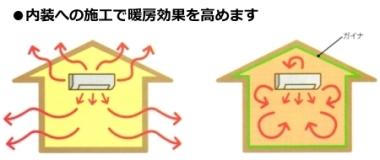 断熱塗料ガイナで宅内の空調効率上昇