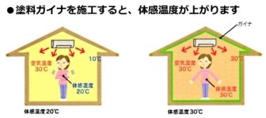 室内の空調も効率的