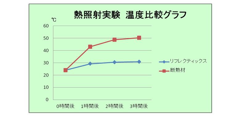 リフレクティックスと断熱材の比較グラフ