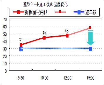 遮熱シート施工後の温度変化