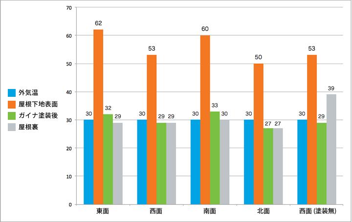 ガイナ塗布による温度変化グラフ01