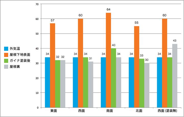 ガイナ塗布による温度変化グラフ02